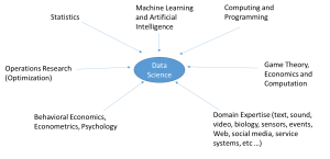 Data Science Fields Graph